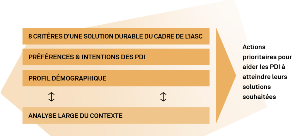 Illustration of durable solutions analytical framework