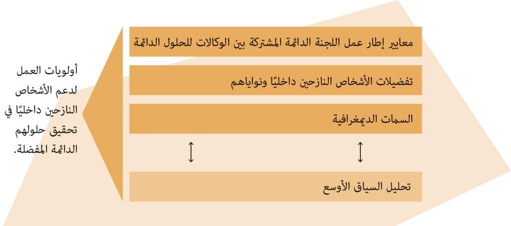 Illustration of displacement framework